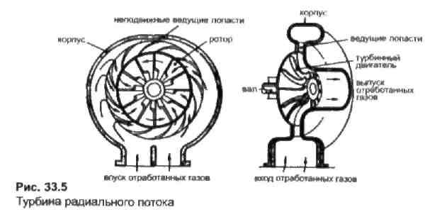 Турбина изготавливается из